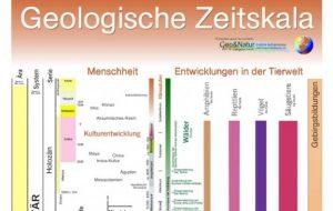 Geologische Zeitskala